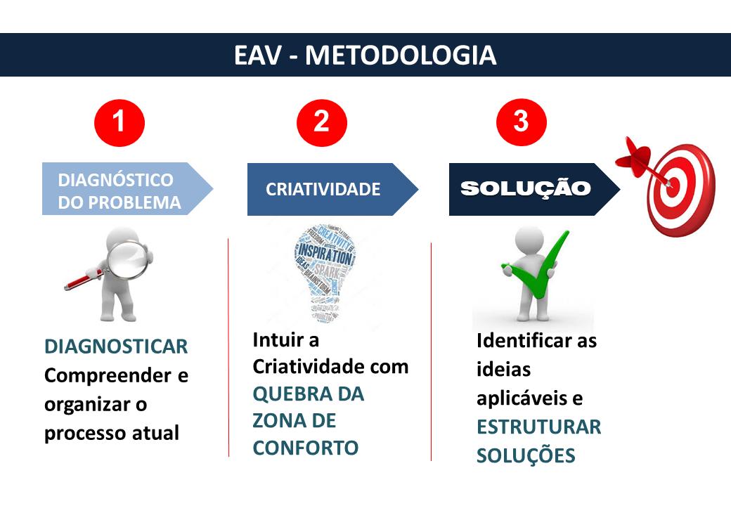 Engenharia e análise do valor (EAV) como diferencial
